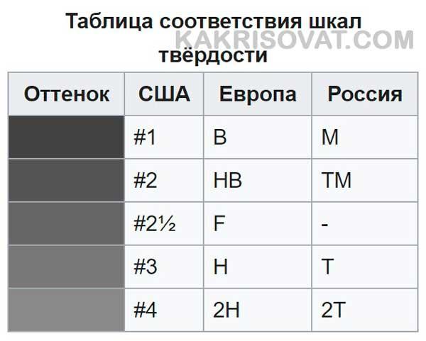Таблица соответствия шкал твердости